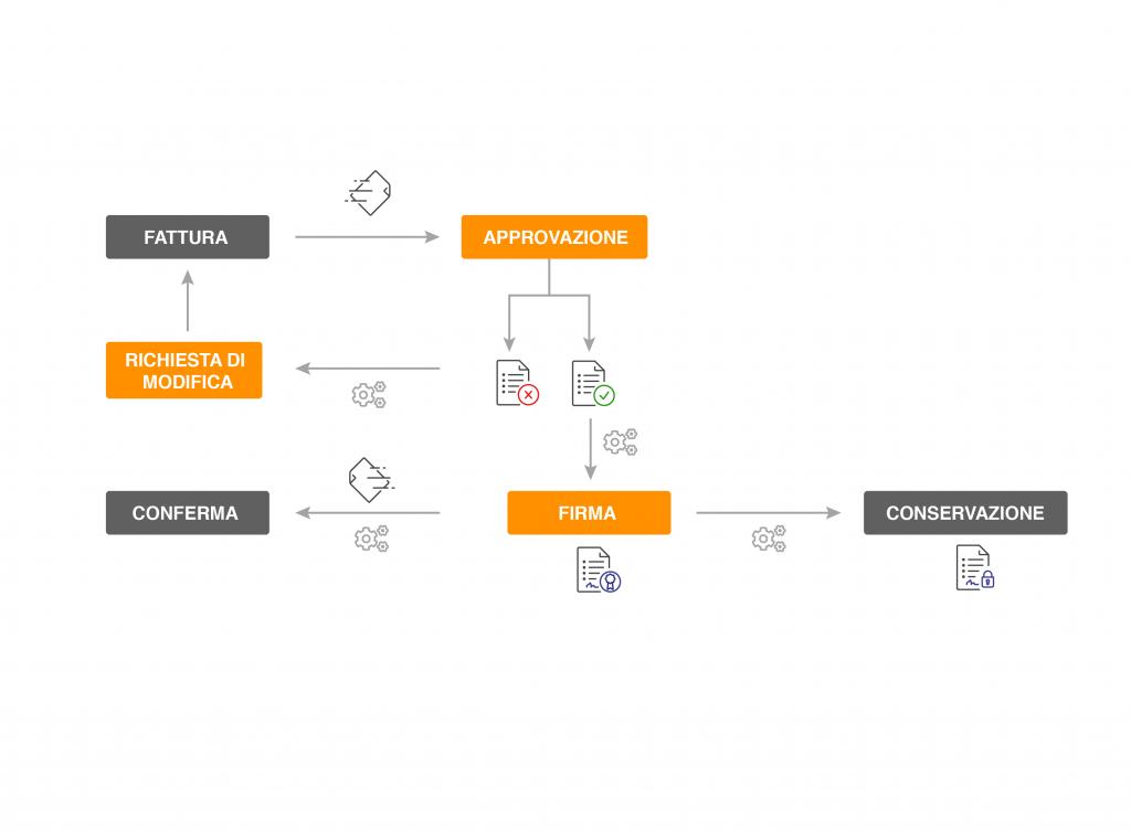 Esempio di workflow per la fatturazione elettronica